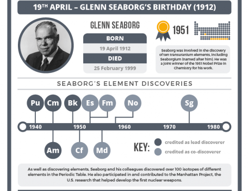 Today in chemistry history: Glenn Seaborg and transuranium element discovery