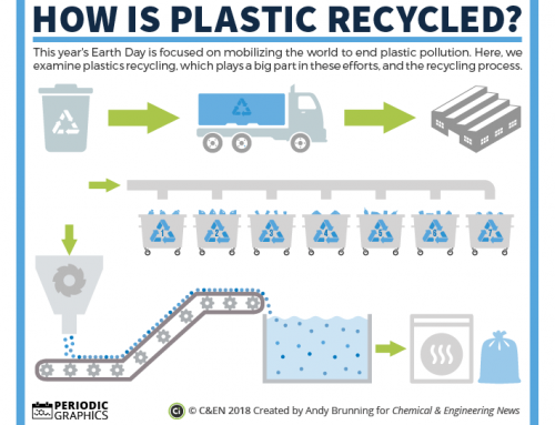 Earth Day 2018: How are plastics recycled?
