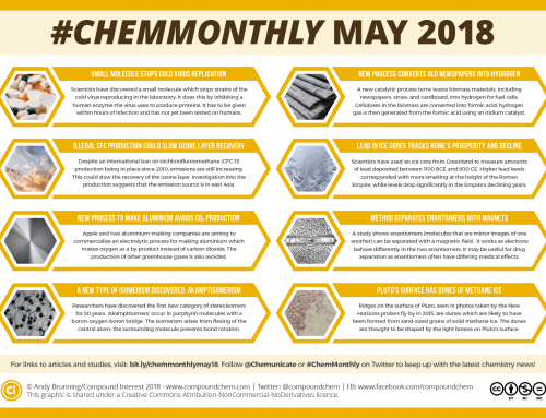 #ChemMonthly May 2018: Fighting the cold virus, a new type of isomerism, and Pluto's methane dunes