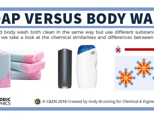 Soaps versus body wash – in C&EN