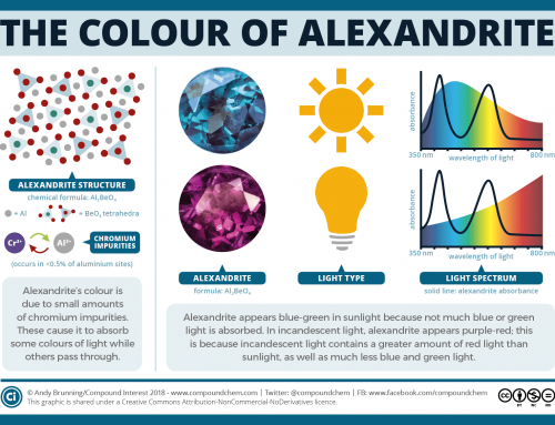 The chemistry of colour-changing alexandrite