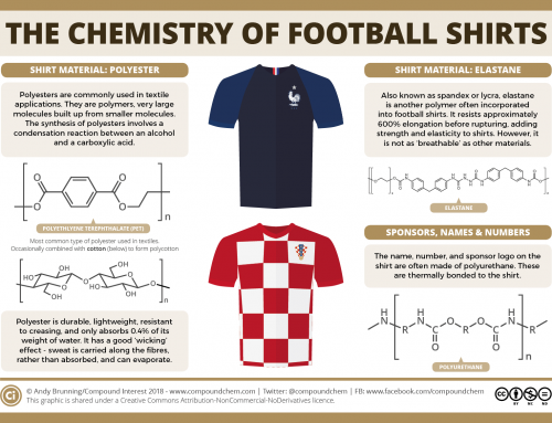 The chemistry of a football shirt – World Cup 2018 final edition