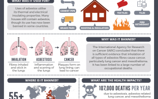 Chemical Concerns – Asbestos