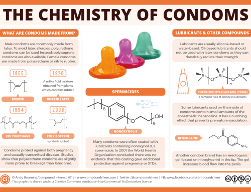 The chemistry of condom materials – from sheep guts to synthetic rubber