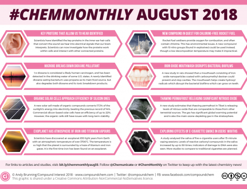 #ChemMonthly August 2018: Hearing proteins, an organic solar cell record, and a planet with a titanium and iron atmosphere