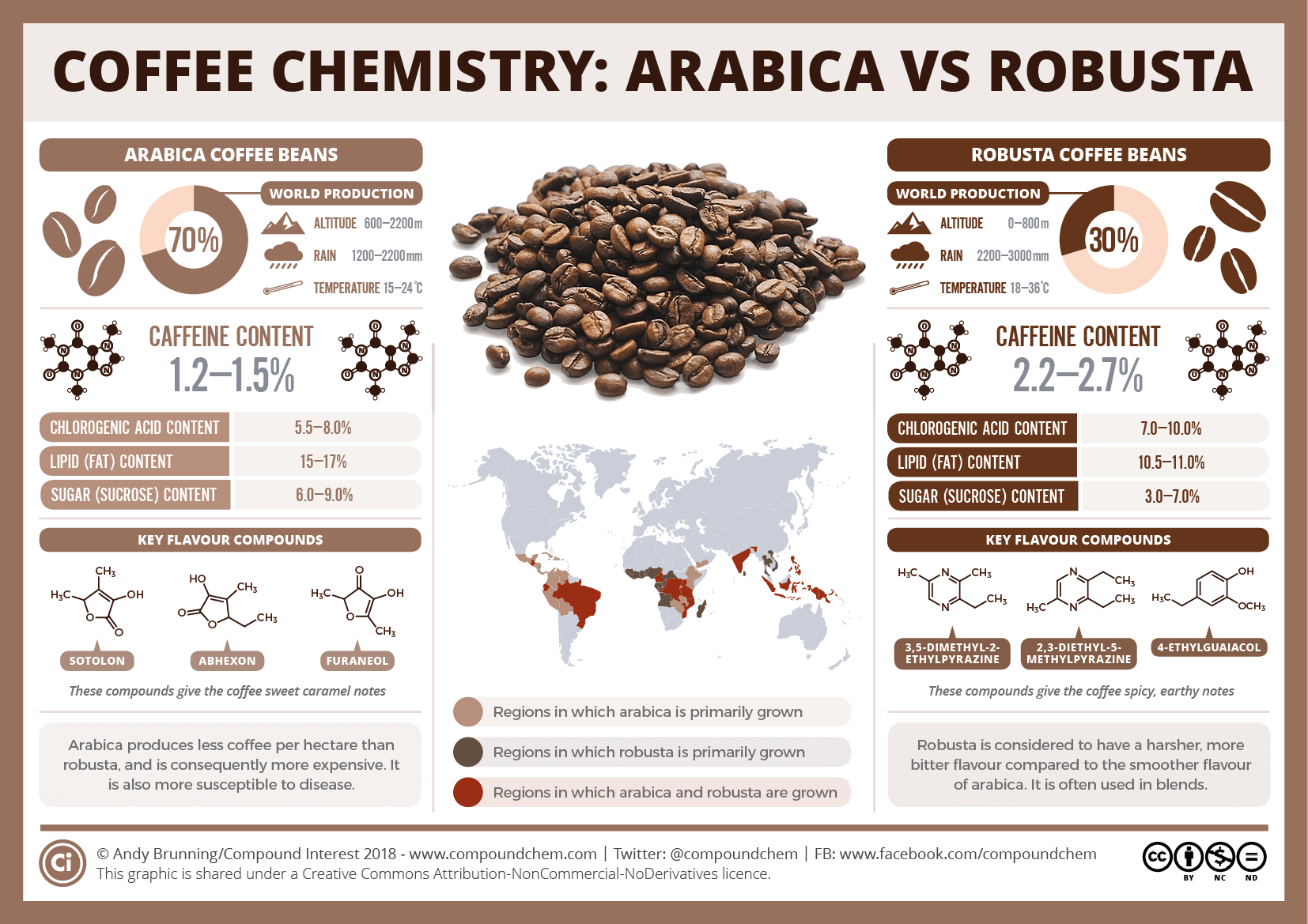 International Coffee Day: Arabica vs robusta