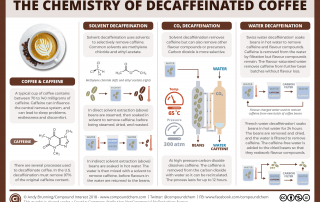 How is coffee decaffeinated_