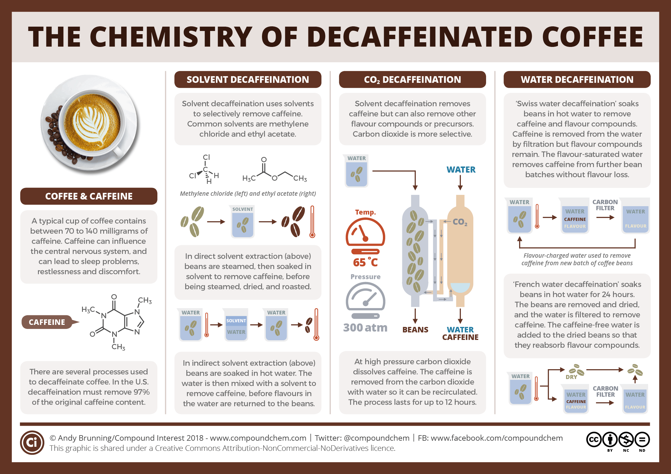 How is decaffeinated coffee made? The chemistry of coffee decaffeination