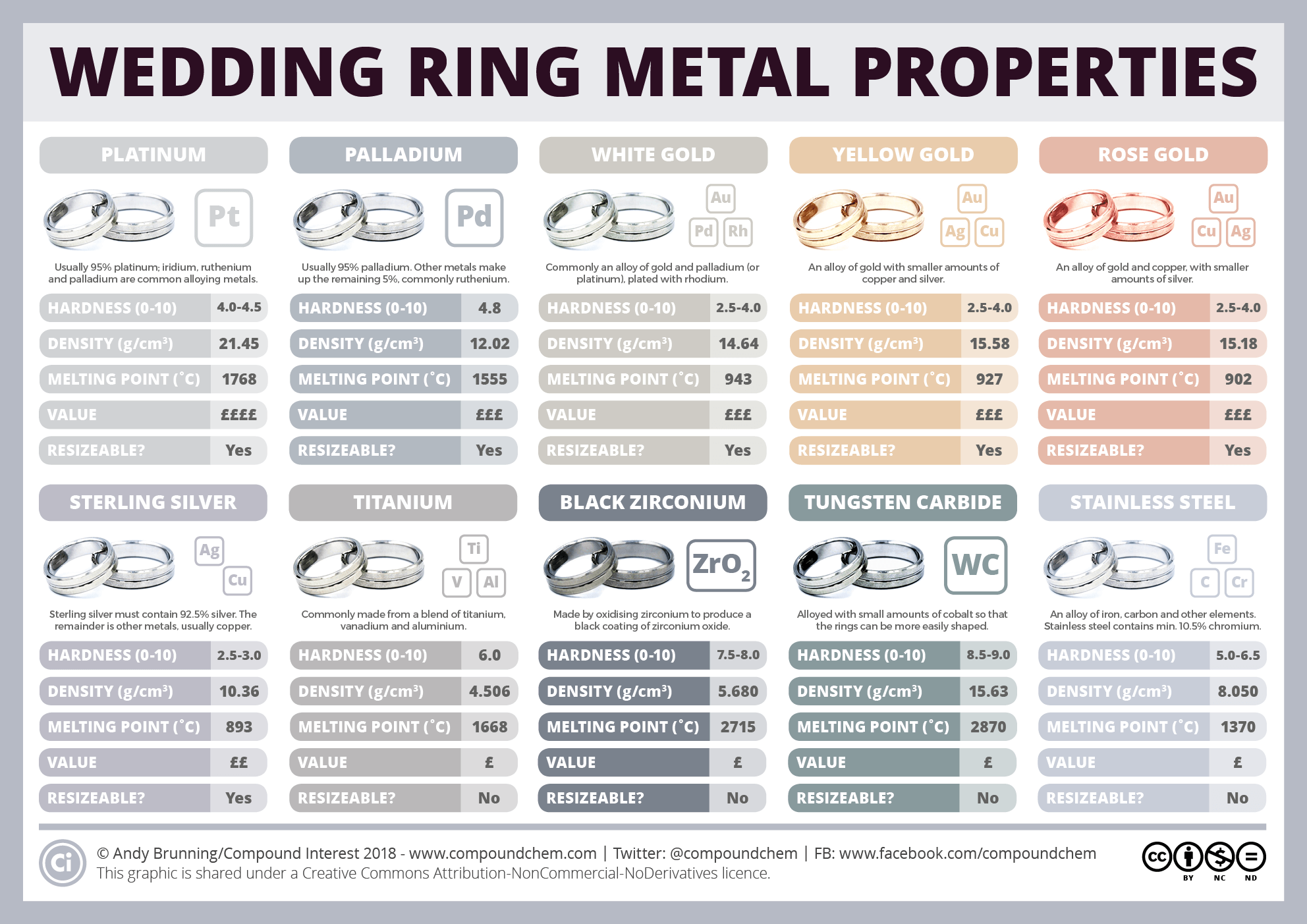 What are wedding rings made of, and how do their properties vary?
