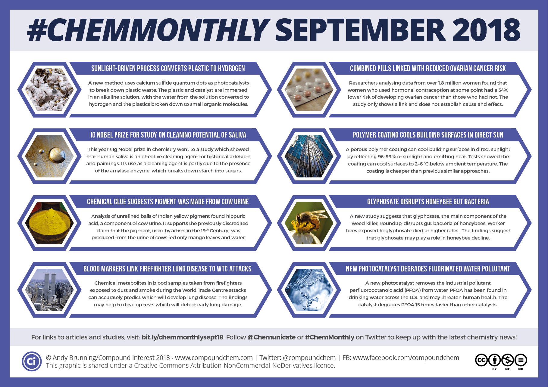#ChemMonthly September 2018: Hydrogen from plastic waste, the cleaning potential of saliva, and glyphosate's effect on honeybees