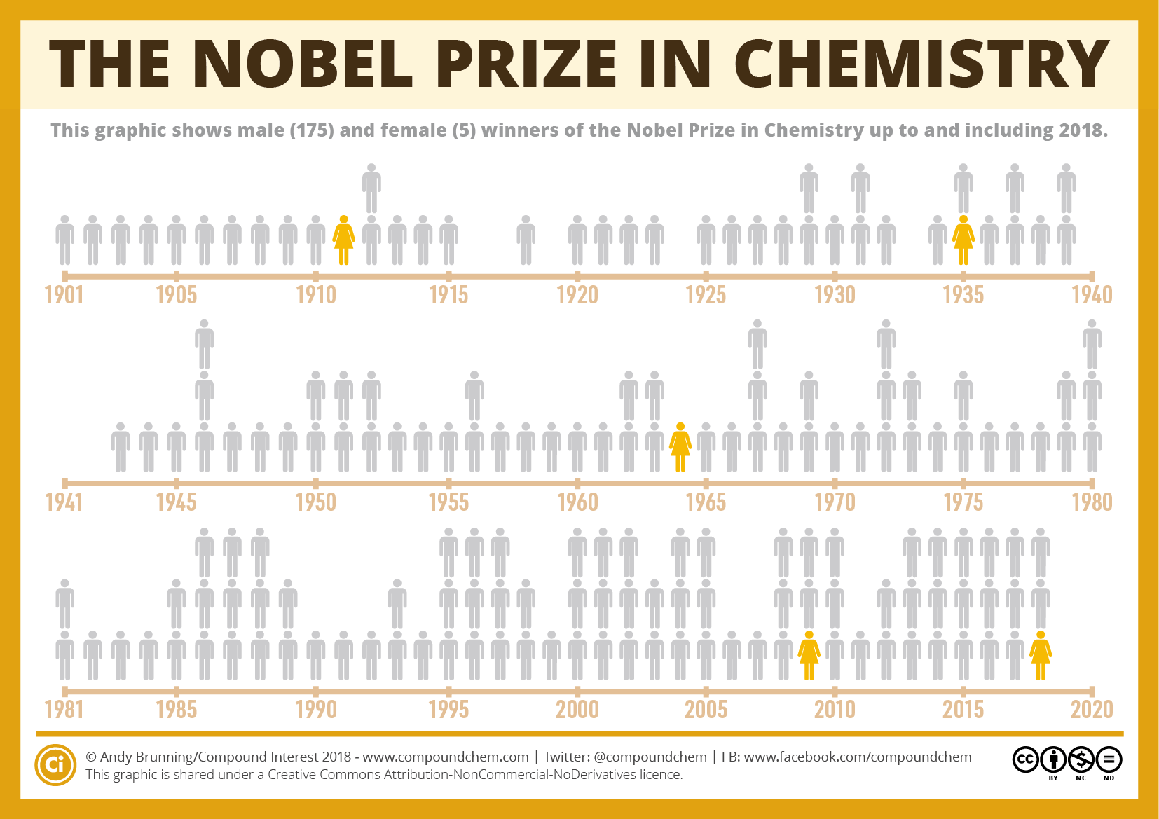 How many women have won the Nobel Prize in Chemistry?