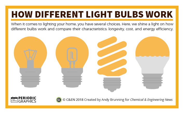 How do different light bulbs work? – in C&EN