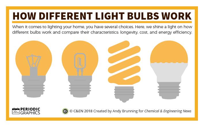 how do different light bulbs work in cen