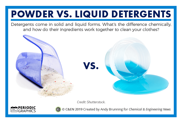 Powder vs. liquid detergents – in C&EN