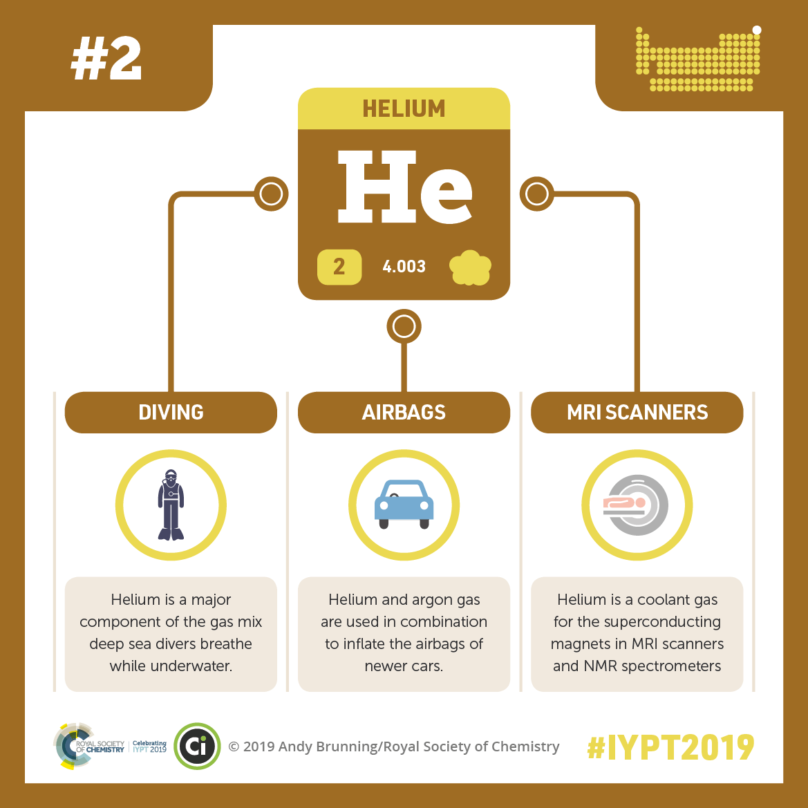 IYPT 2019 Elements 002: There's more to helium than balloons…