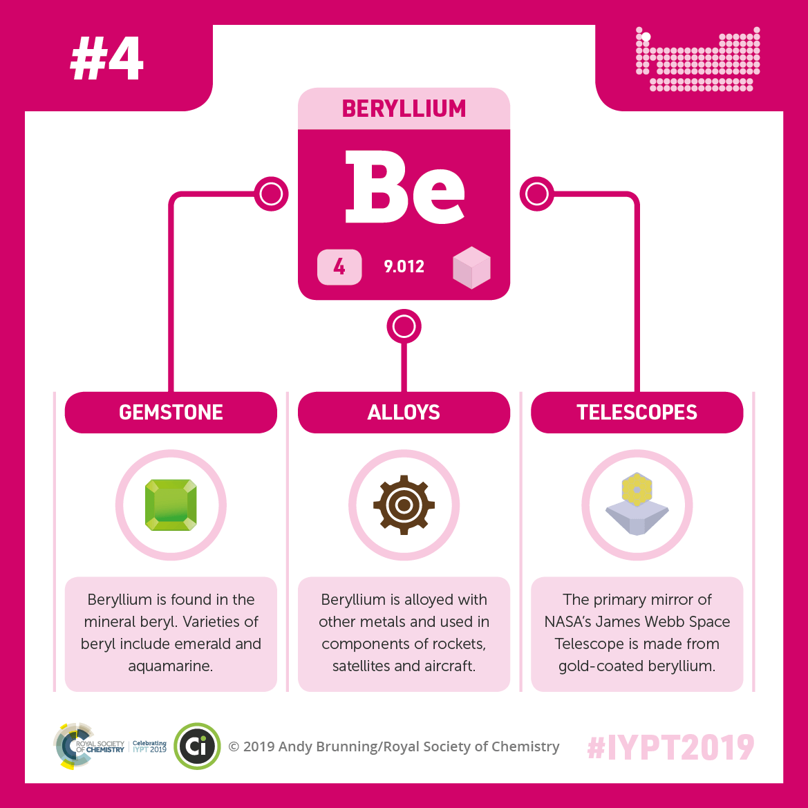 IYPT 2019 Elements 004: Beryllium, emeralds, and NASA telescopes