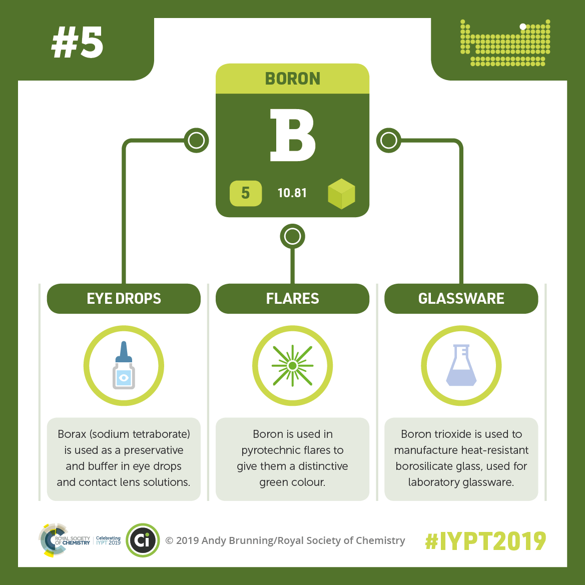 IYPT 2019 Elements 005: Boron, flares and (glass)wares