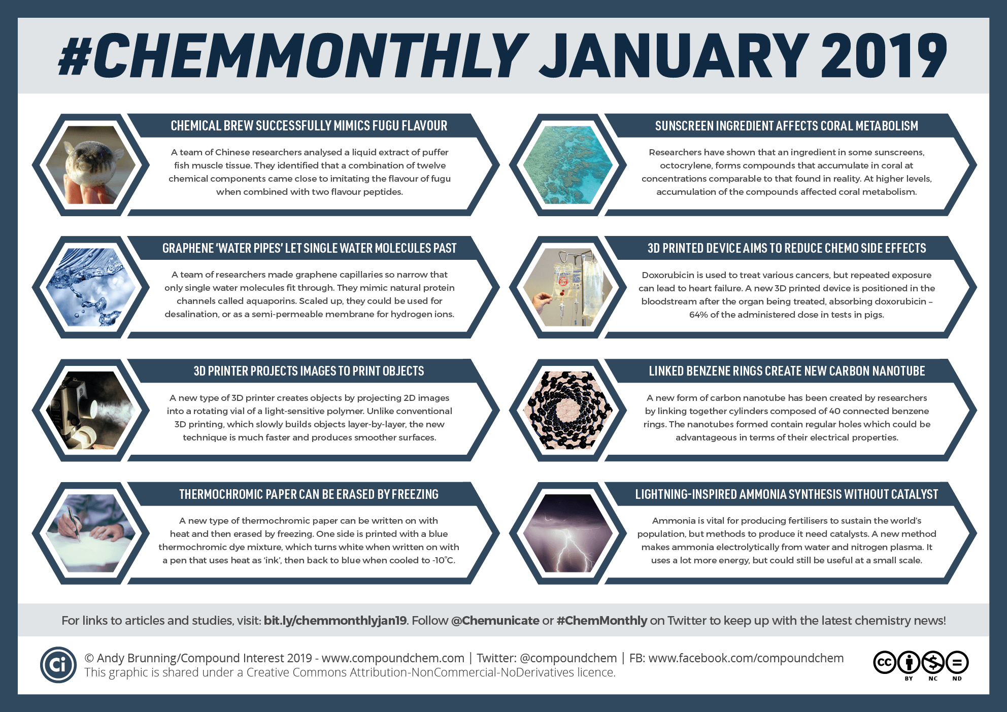 #ChemMonthly January 2019: Mimicking fugu flavour, graphene water pipes, and new nanotubes