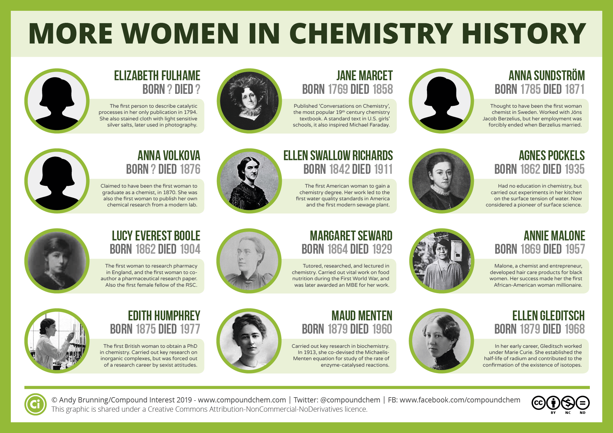 International Women's Day: Twelve more women from chemistry history