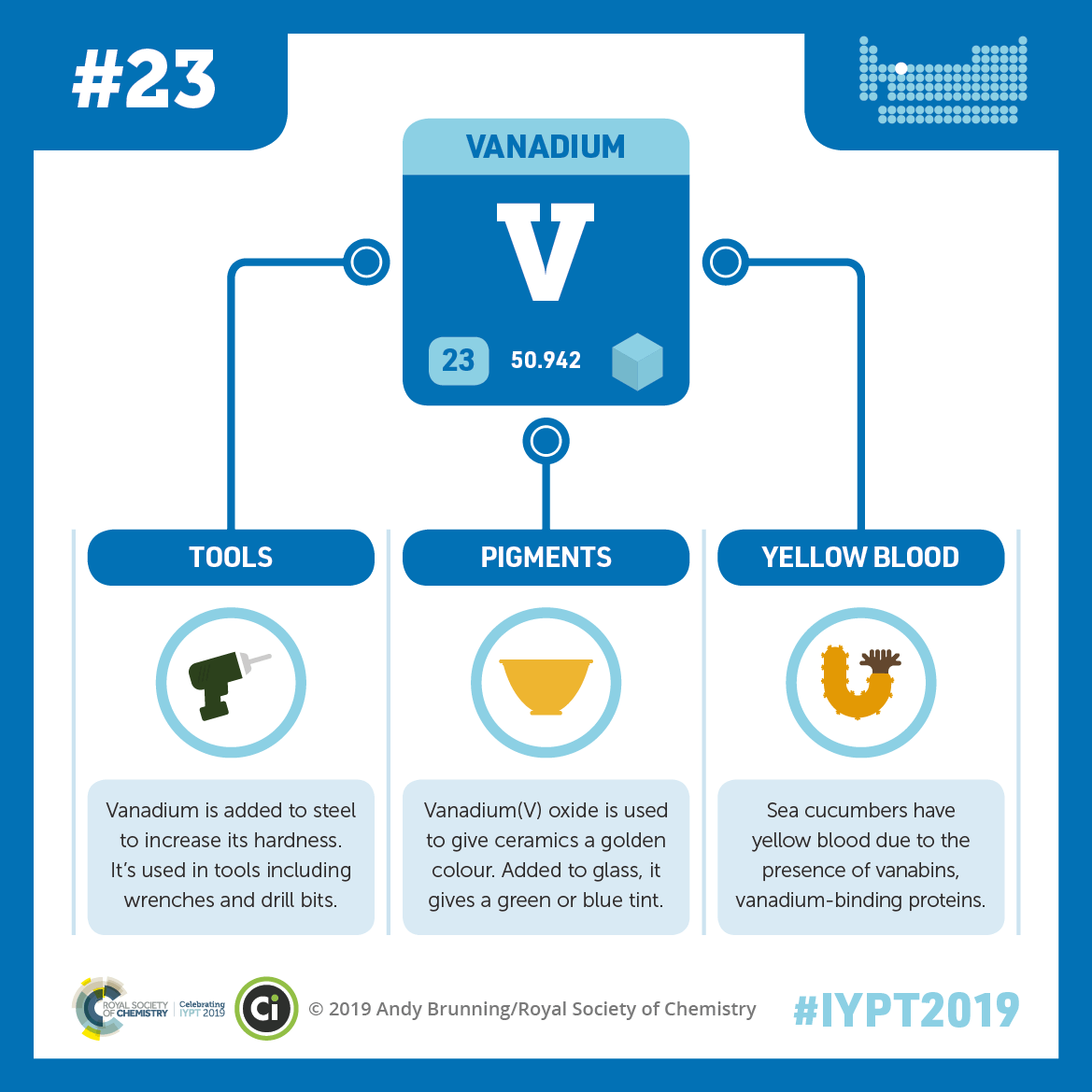 IYPT 2019 Elements 023: Vanadium: Hardened steel and yellow blood