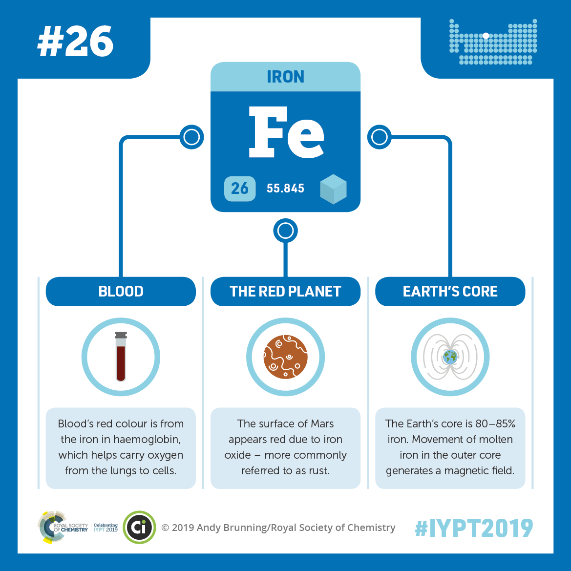 IYPT 2019 Elements 026: Iron: Blood, Mars, and magnetic fields