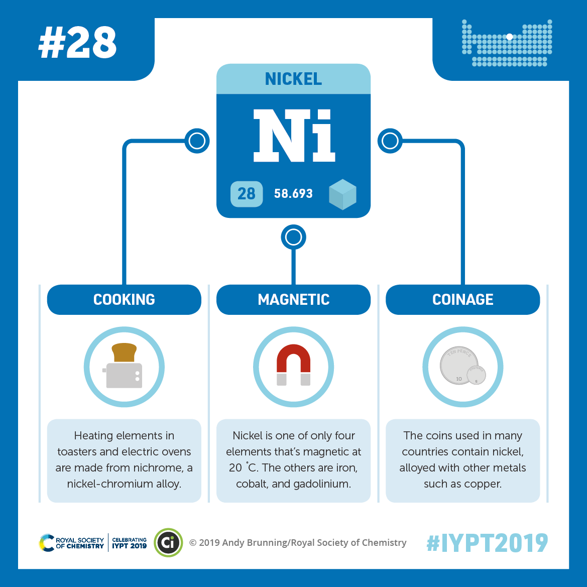 IYPT 2019 Elements 028: Nickel: Toasters and coins
