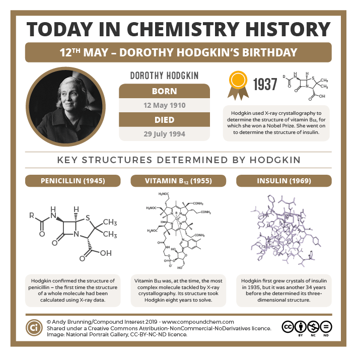 Today in Chemistry History: Dorothy Hodgkin and X-ray crystallography