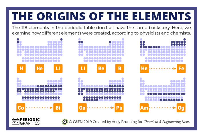 The origins of the elements – in C&EN