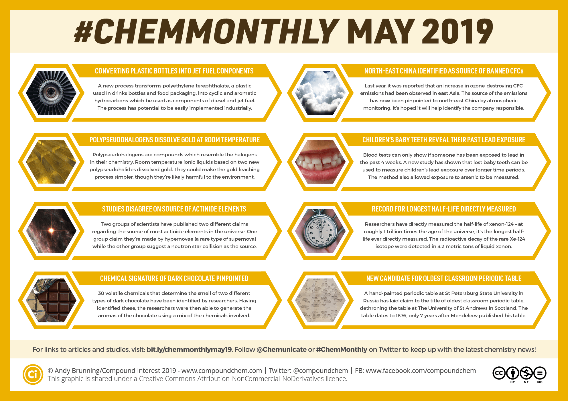 #ChemMonthly May 2019: Plastic bottles to jet fuel, and simulating dark chocolate aroma