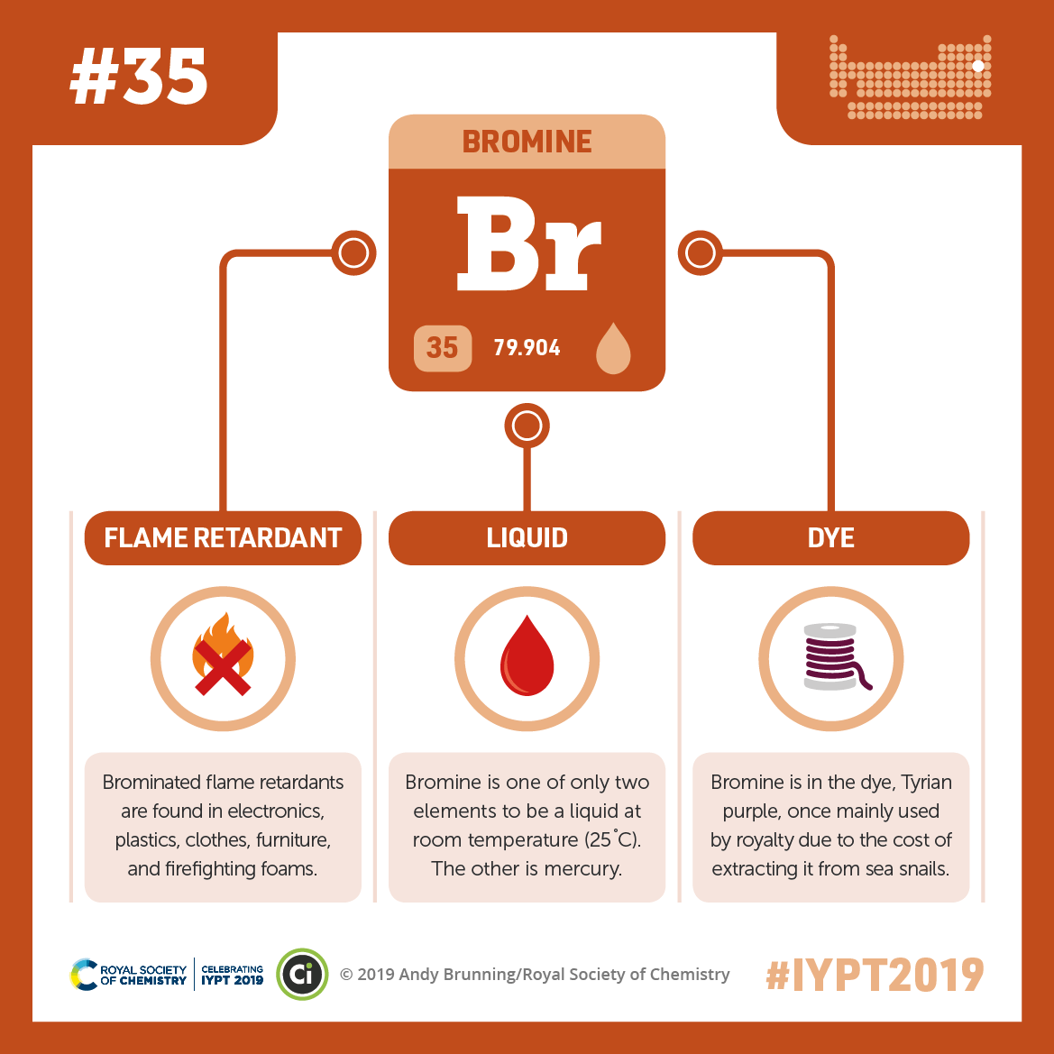 IYPT 2019 Elements 035: Bromine: Flame retardants and purple dye
