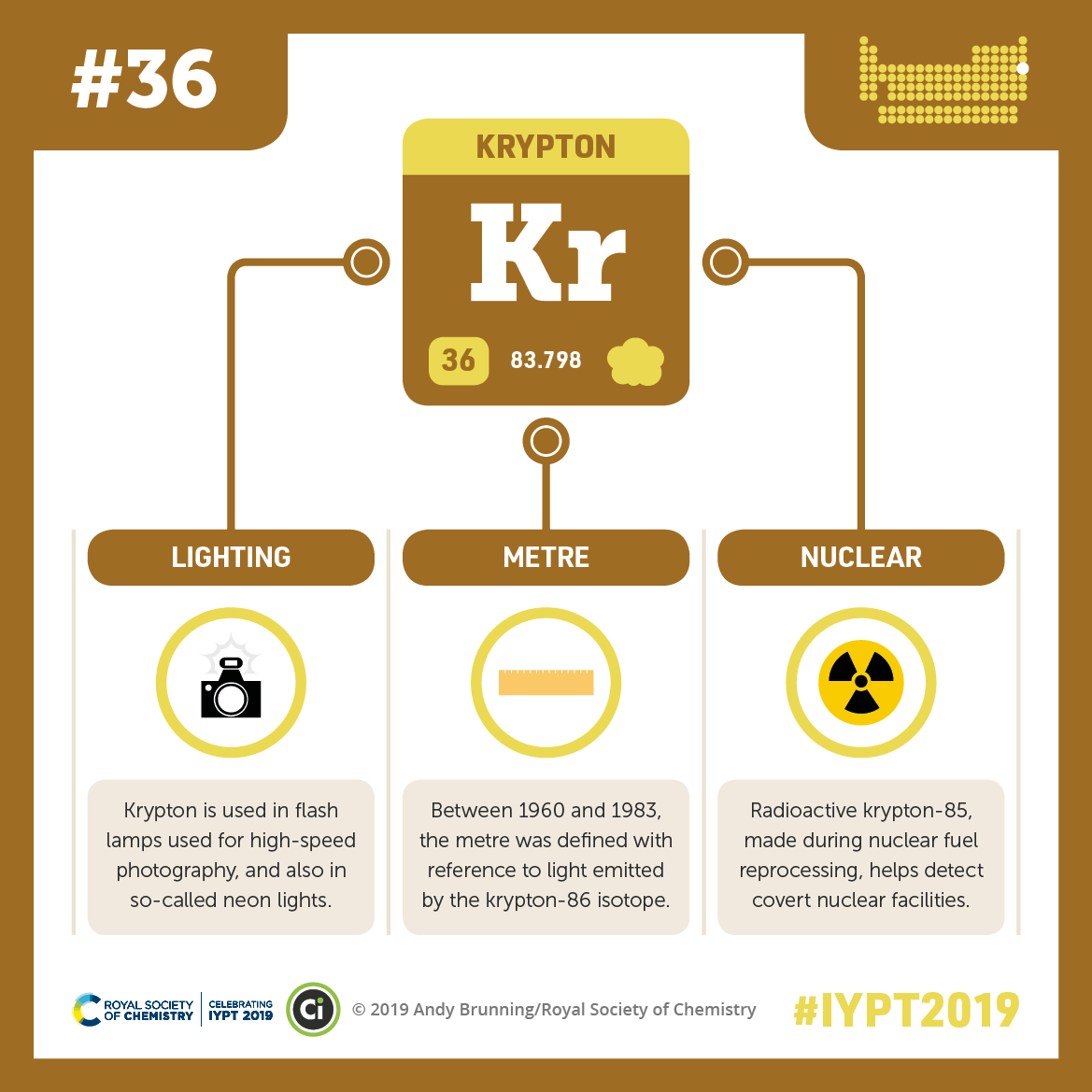 IYPT 2019 Elements 036: Krypton: Lighting, the metre, and nuclear facilities