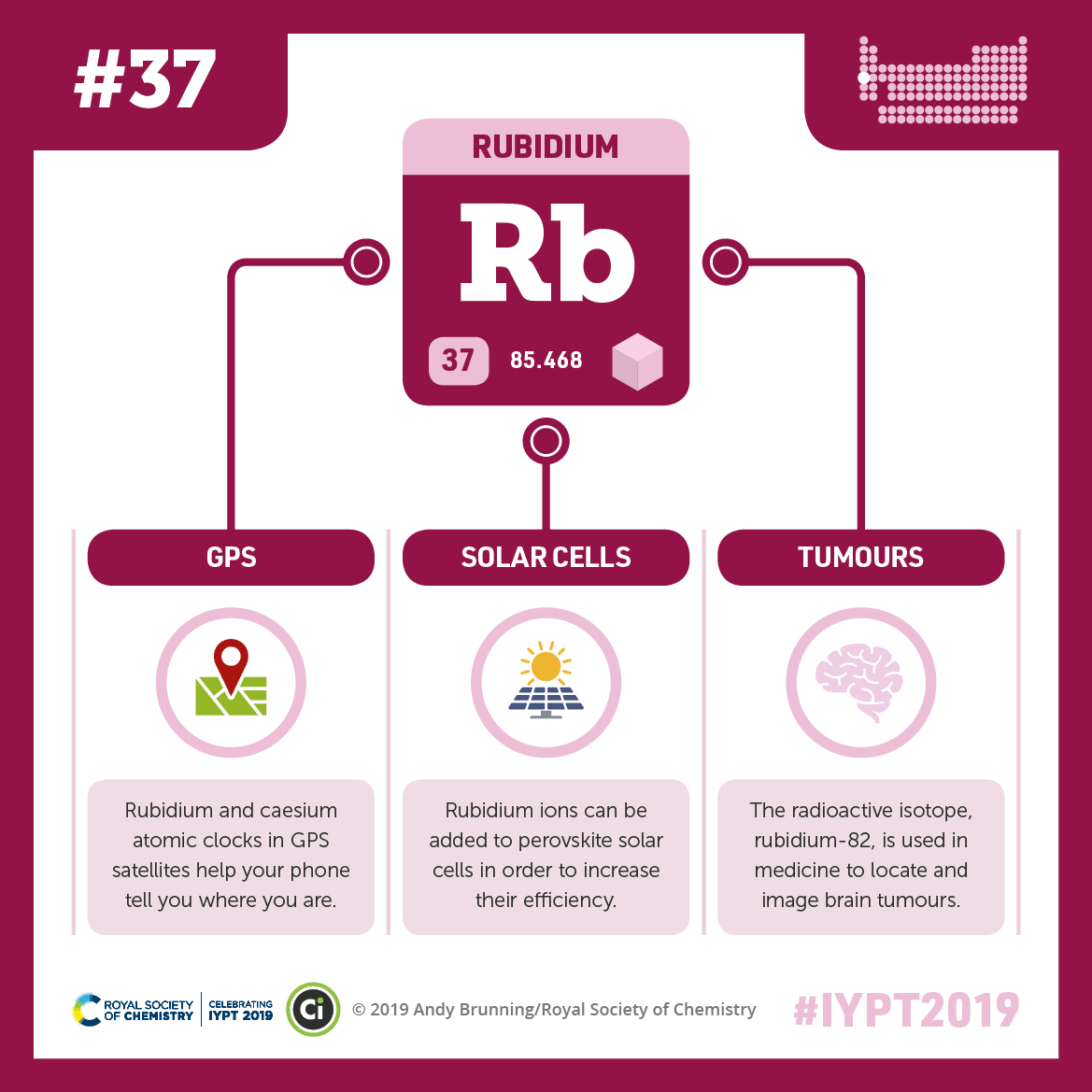 IYPT 2019 Elements 037: Rubidium: GPS, solar cells, and locating tumours