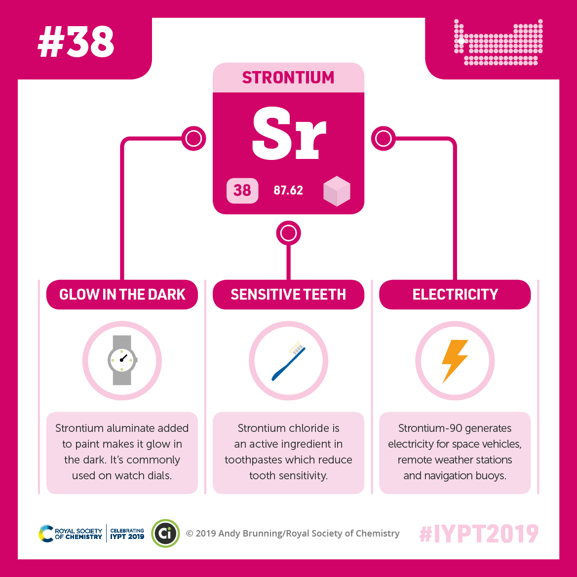 IYPT 2019 Elements 038: Strontium: Glow-in-the-dark paint and reducing tooth sensitivity