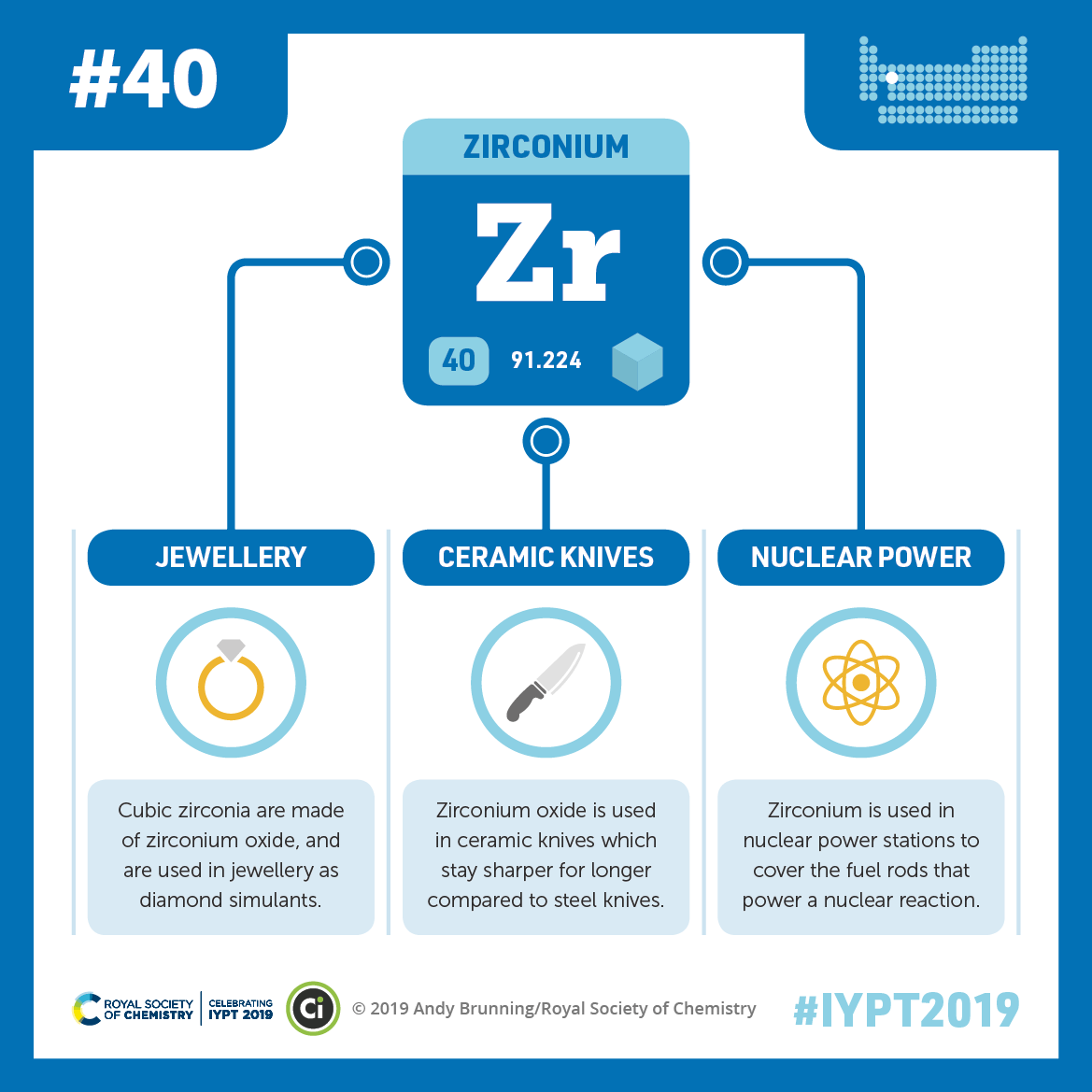 IYPT 2019 Elements 040: Zirconium: Jewellery, ceramic knives, and nuclear power