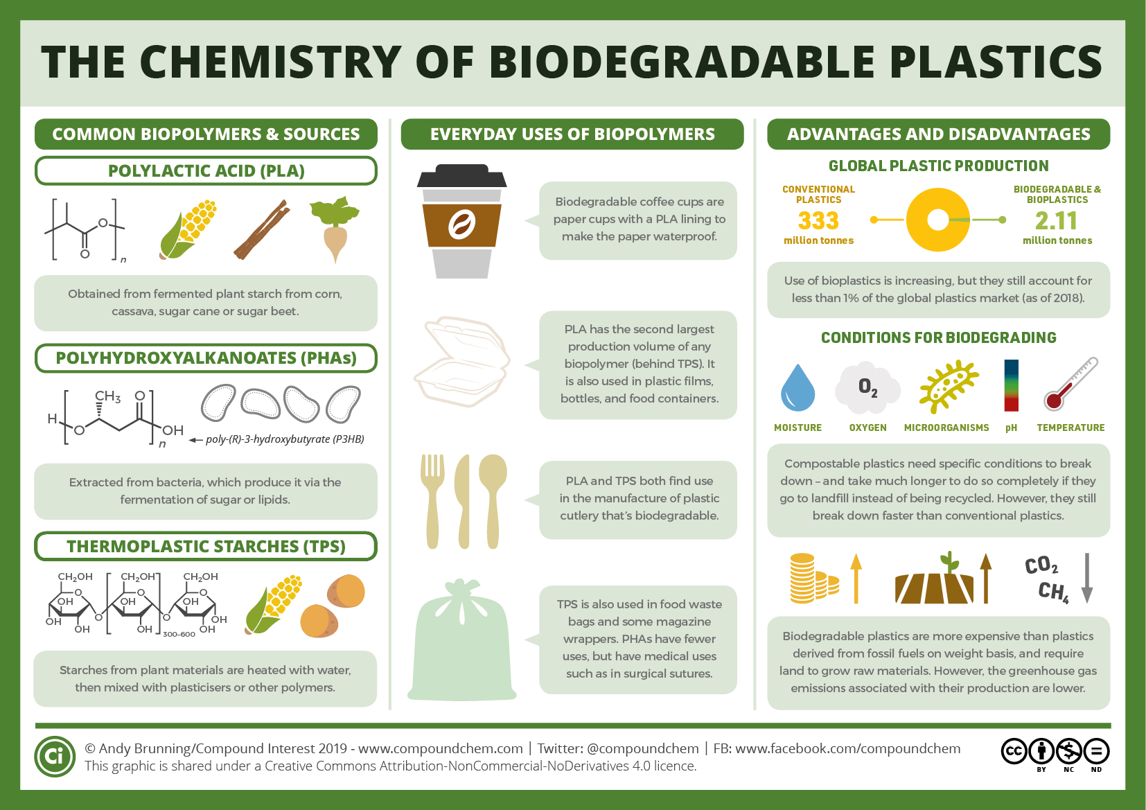 What's your biodegradable coffee cup made of – and how biodegradable is it?