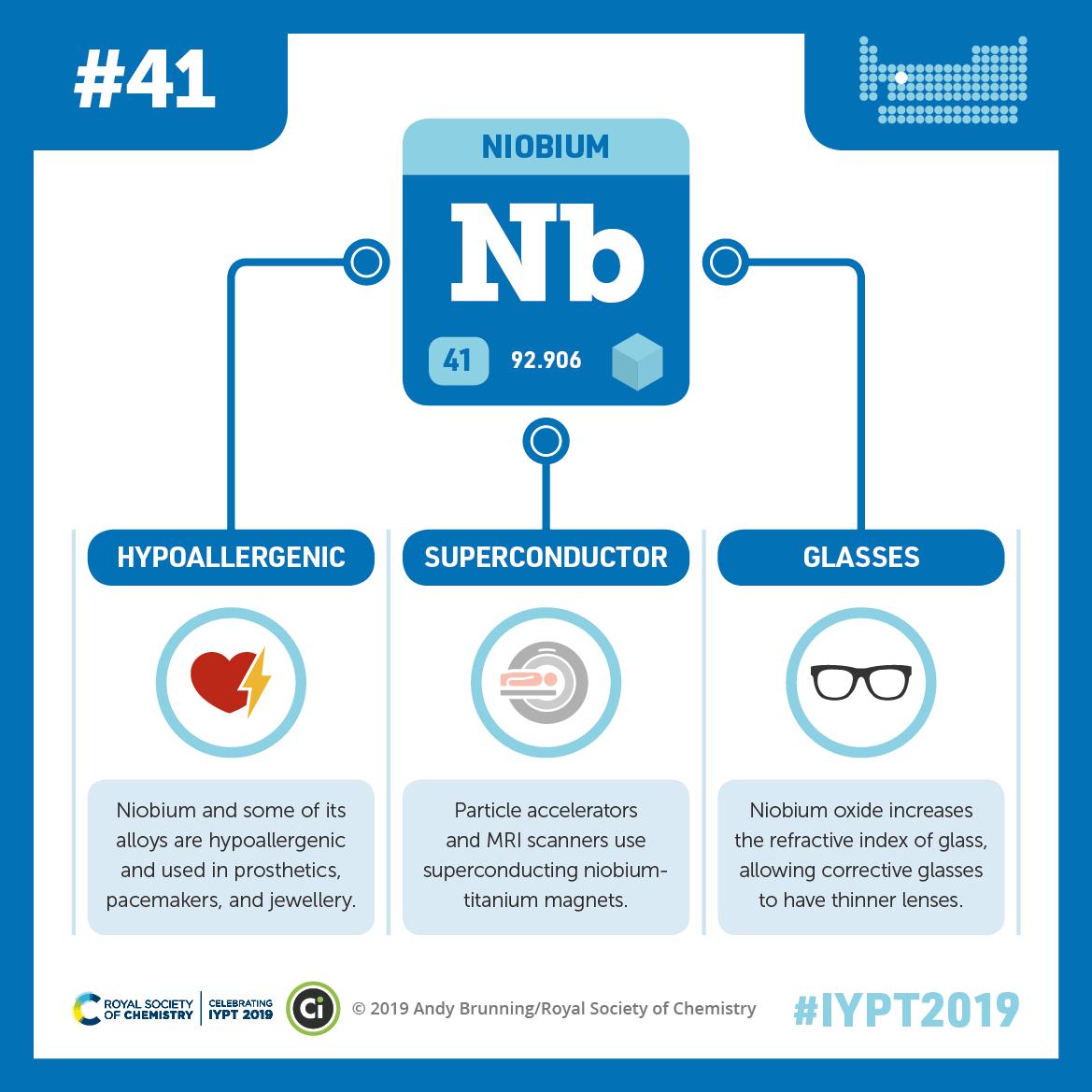 IYPT 2019 Elements 041: Niobium: Particle accelerators and corrective glasses