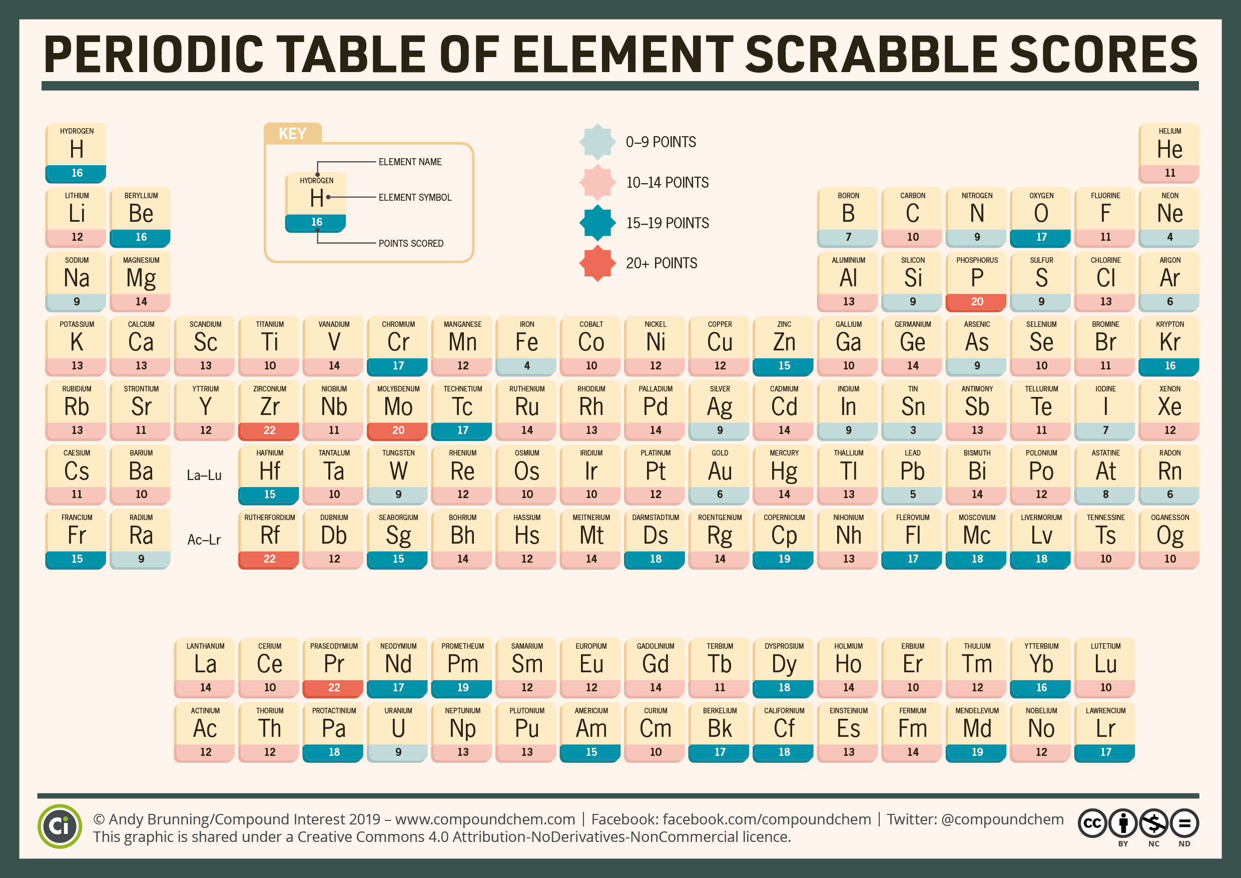 #IYPT2019: The periodic table of element Scrabble scores