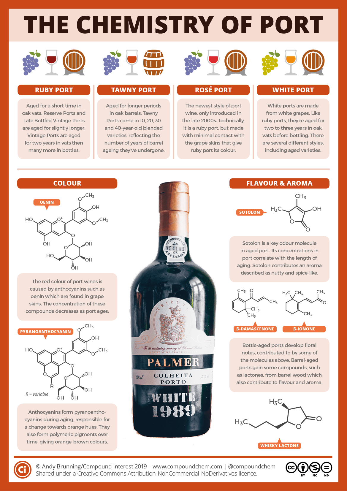 Port wine chemistry: Types, colours, ageing and flavours