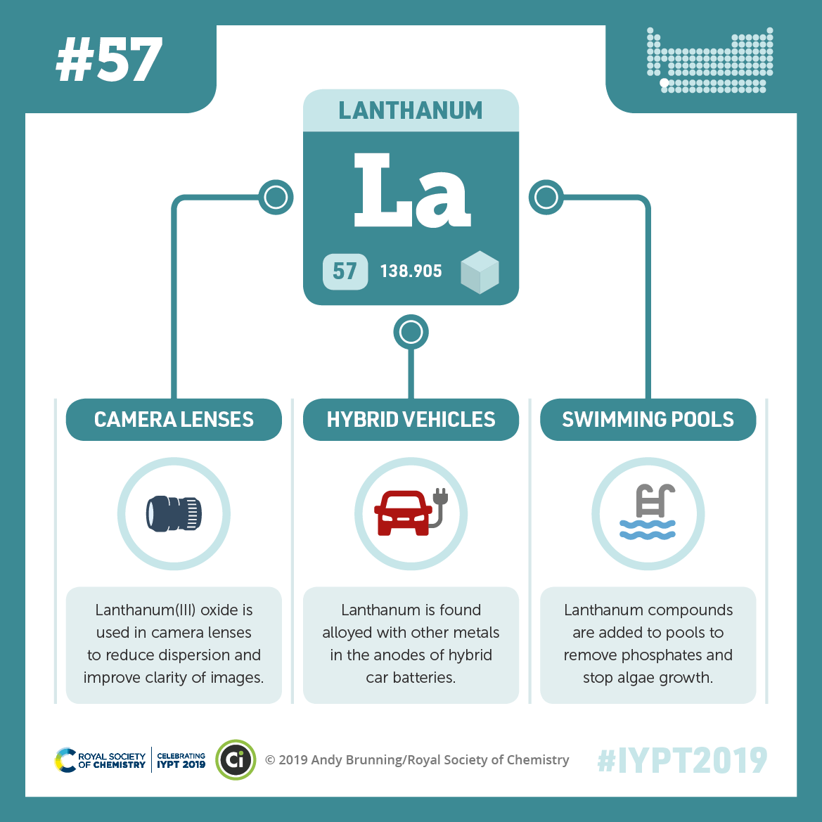 IYPT 2019 Elements 057: Lanthanum: Camera lenses, hybrid vehicles, and swimming pools