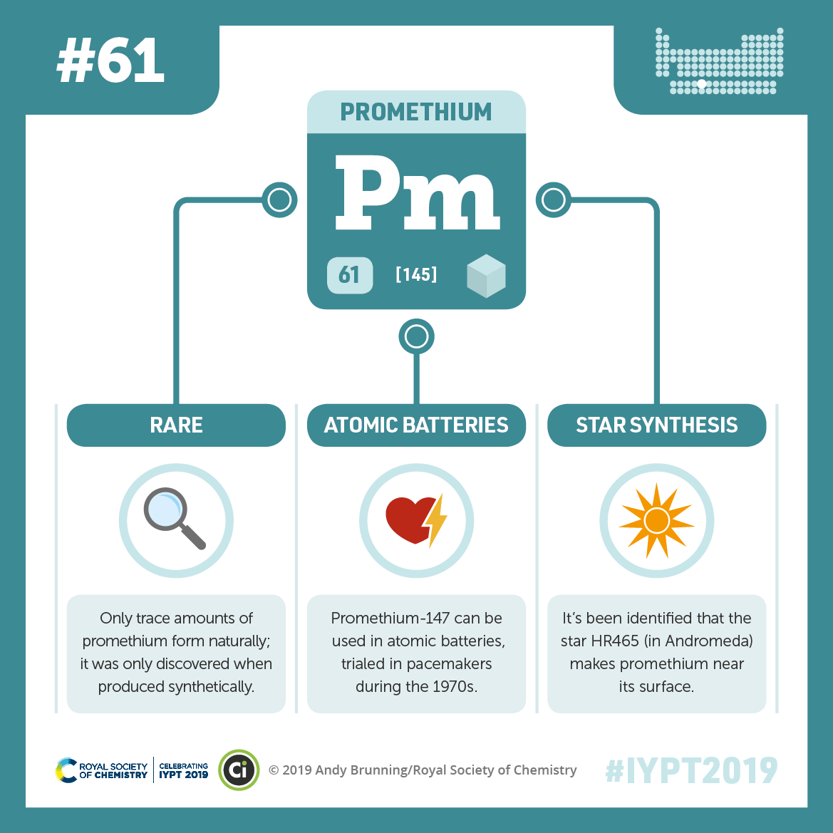IYPT 2019 Elements 061: Promethium: Scarcity and atomic batteries