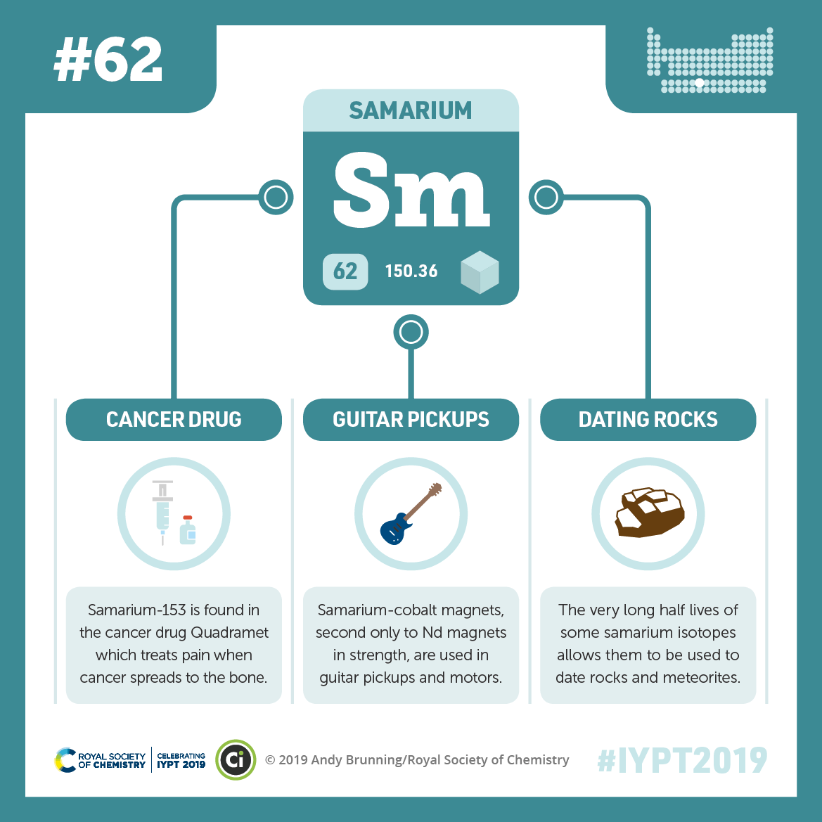 IYPT 2019 Elements 062: Samarium: Guitar pickups and rock dating