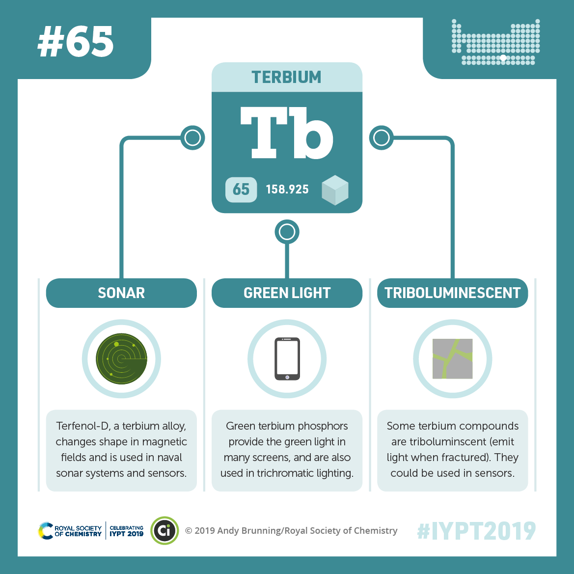 IYPT 2019 Elements 065: Terbium: Sonar, green light and triboluminescence