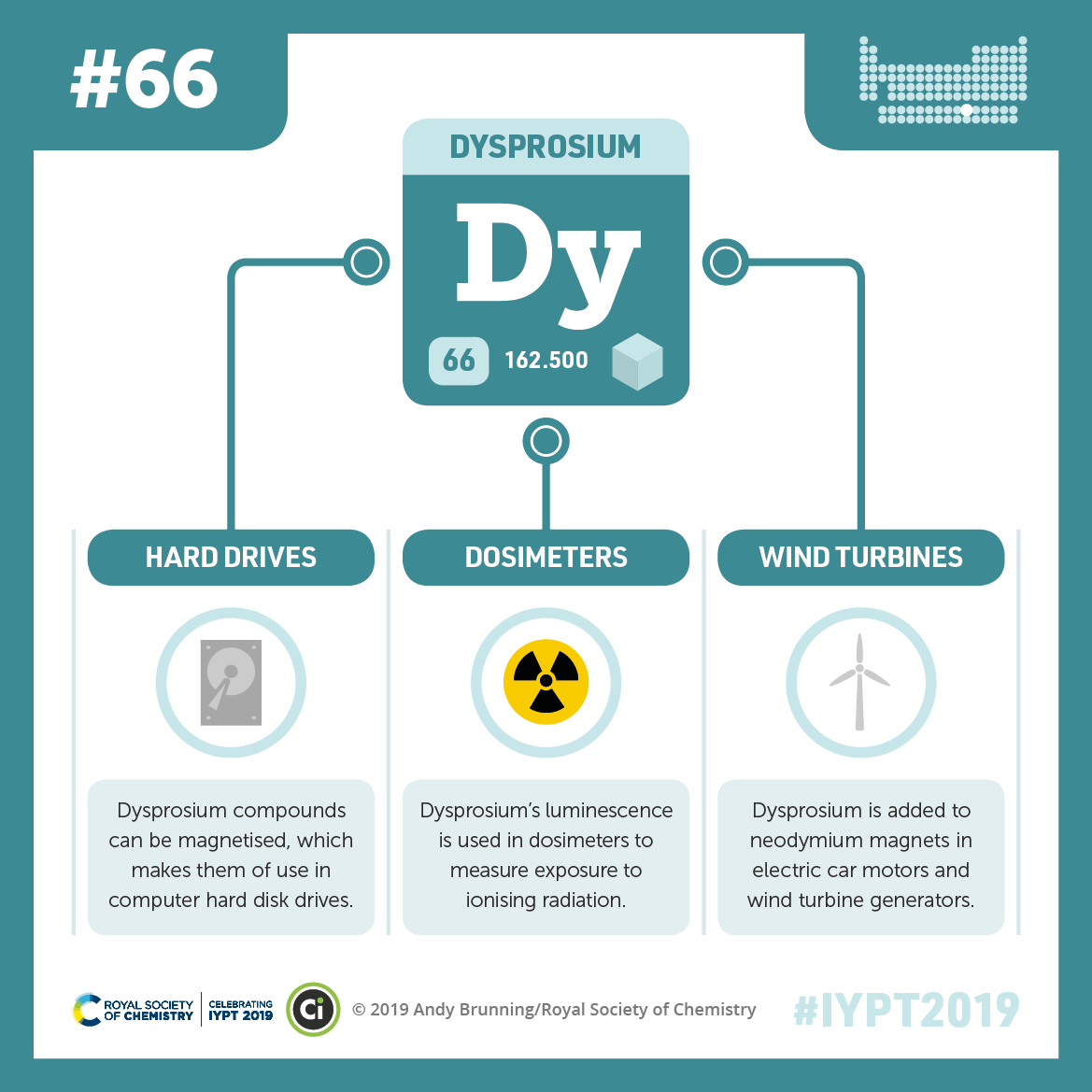 IYPT 2019 Elements 066: Dysprosium: Hard drives and wind turbines