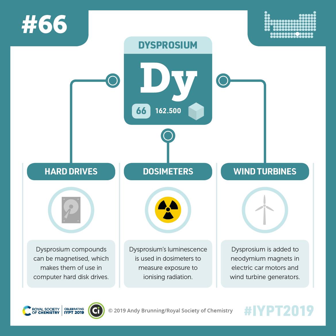 IYPT 2019 Elements 066: Dysprosium: Hard drives and wind turbines