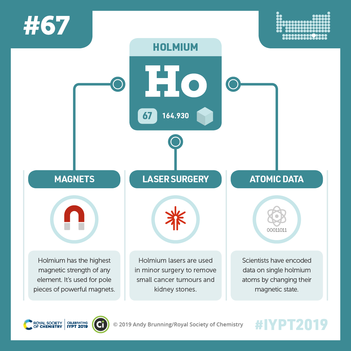 IYPT 2019 Elements 067: Holmium: Magnets and laser surgery