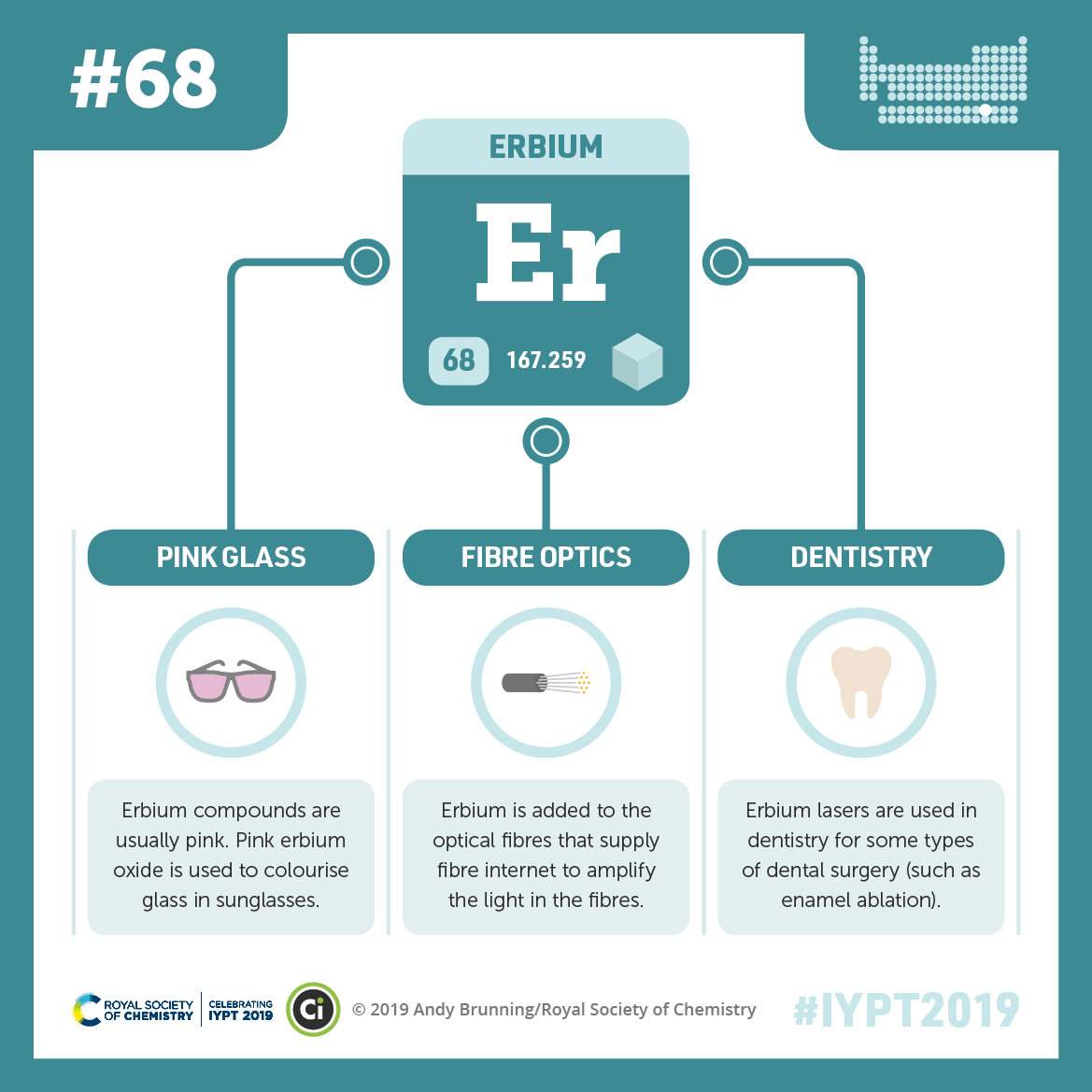 IYPT 2019 Elements 068: Erbium: Pink glass and dentistry