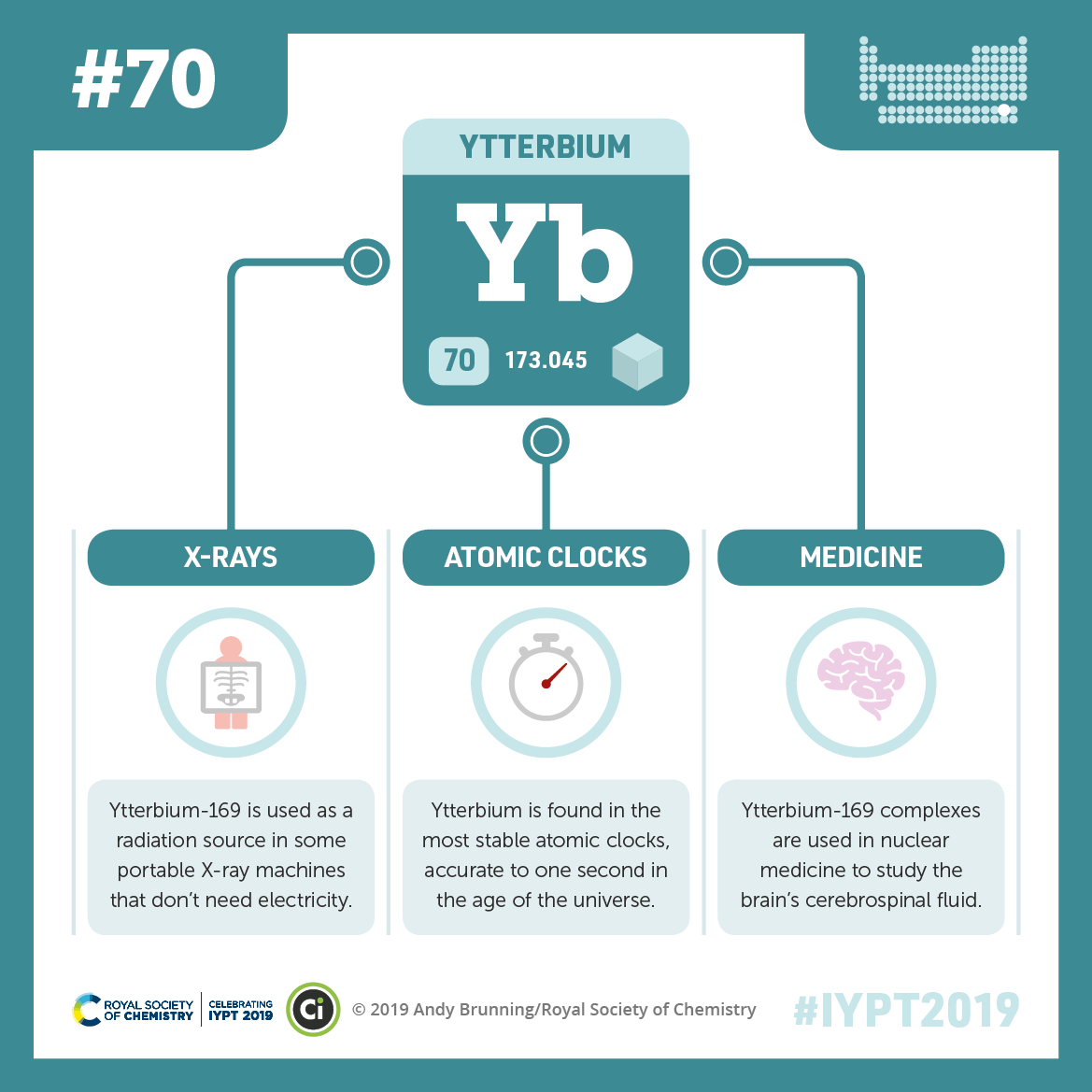 IYPT 2019 Elements 070: Ytterbium: Accurate atomic clocks and brain studies