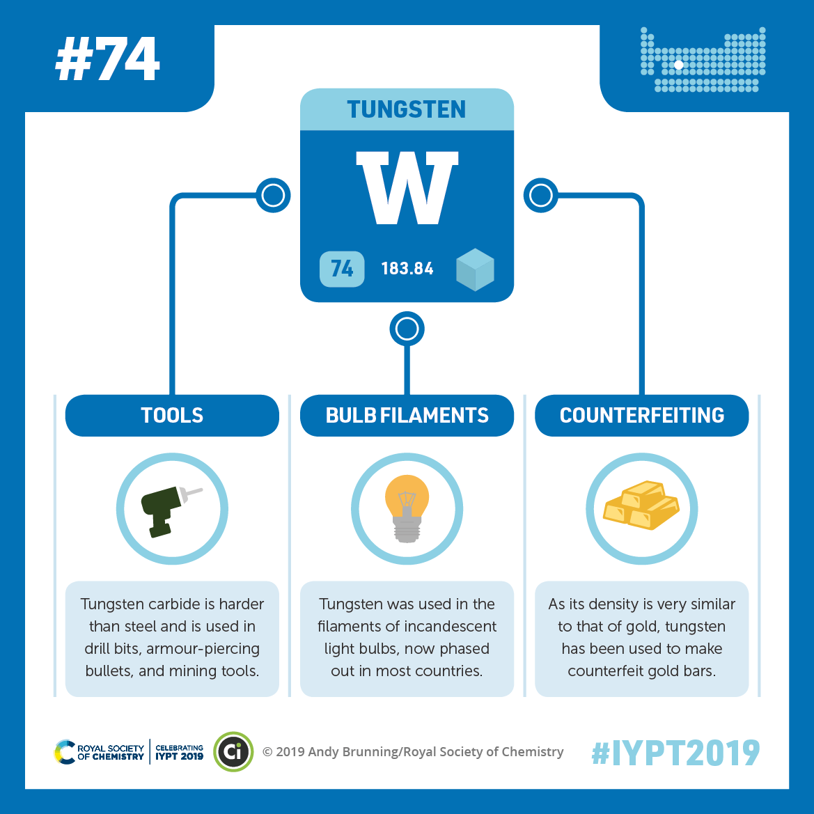 IYPT 2019 Elements 074: Tungsten: Tools, bulbs, and counterfeit gold