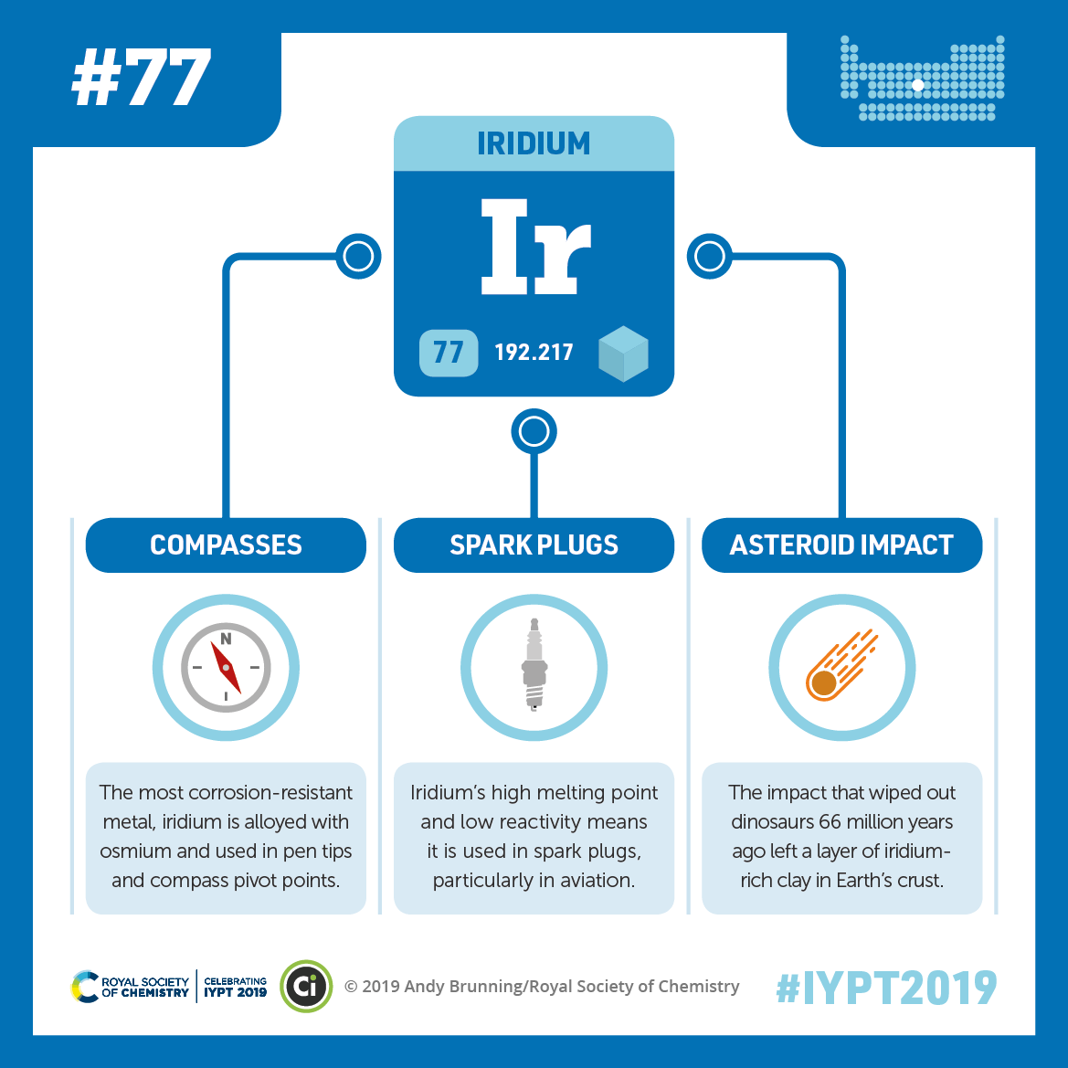 IYPT 2019 Elements 077: Iridium: Compasses, spark plugs, and the clue to dinosaur extinction