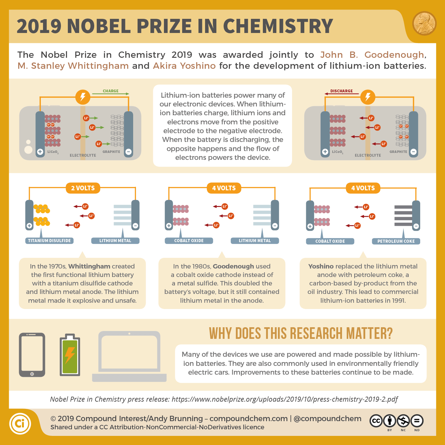 The 2019 Nobel Prize in Chemistry: The batteries that power our phones and laptops
